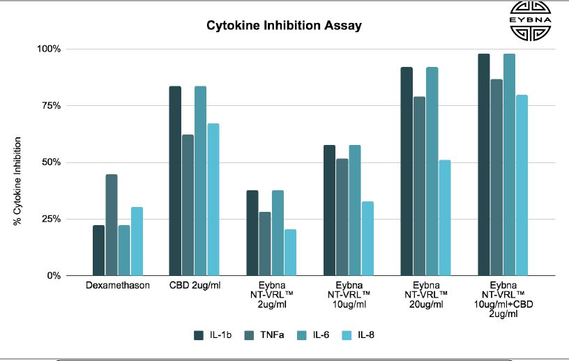New Research Study Recommends Terpenes And CBD Work 3X's Better For COVID-19 Inflammation Than Corticosteroid